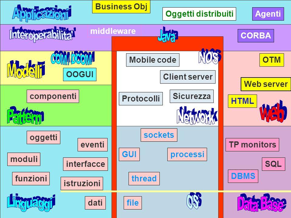 A.Natali a.a 1999-20001 Client server SQL DBMS TP monitors componenti middleware CORBA Web server OTM HTML Protocolli Sicurezza dati istruzioni funzioni oggetti interfacce eventi moduli GUIprocessi thread file sockets Mobile code OOGUI Oggetti distribuiti Business Obj Agenti