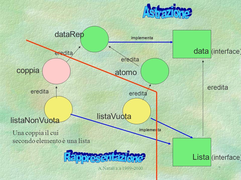 A.Natali a.a 1999-20007 dataRep coppia atomo listaVuota listaNonVuota Una coppia il cui secondo elemento è una lista Lista (interface) eredita implementa eredita data (interface)