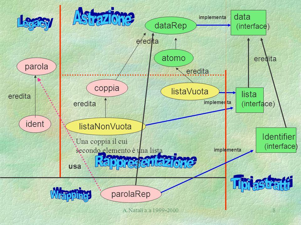 A.Natali a.a 1999-20008 Una coppia il cui secondo elemento è una lista lista (interface) eredita implementa data (interface) dataRep atomo listaVuota eredita coppia listaNonVuota parola parolaRep usa Identifier (interface) implementa ident eredita