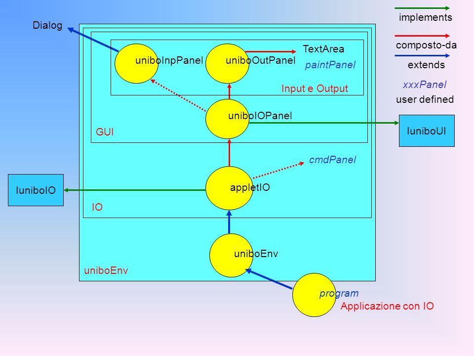 IO applicazione GUI Command... InputOutput Le frecce indicano una relazione di uso