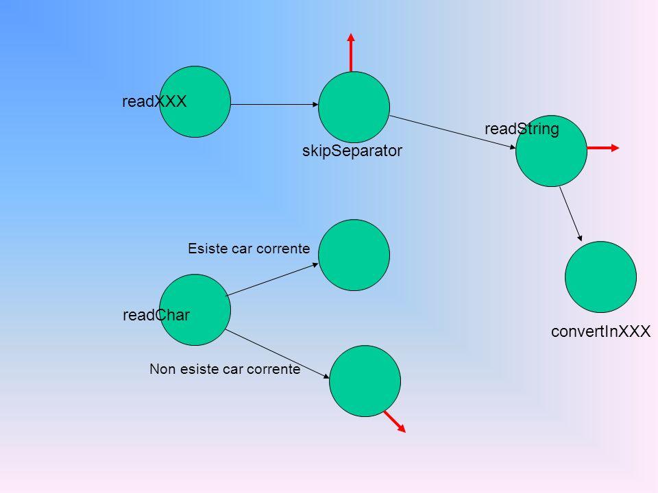 readXXX readChar Esiste car corrente Non esiste car corrente skipSeparator readString convertInXXX