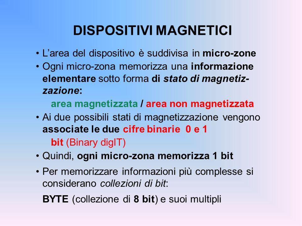 DISPOSITIVI MAGNETICI Larea del dispositivo è suddivisa in micro-zone Ogni micro-zona memorizza una informazione elementare sotto forma di stato di ma