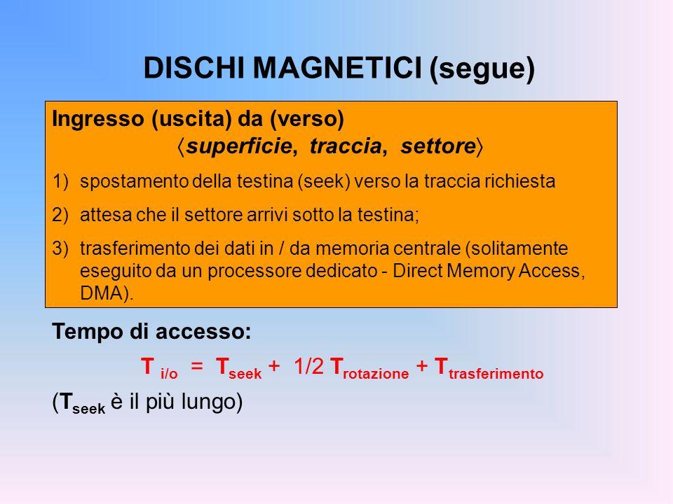 DISCHI MAGNETICI (segue) Tempo di accesso: T i/o = T seek + 1/2 T rotazione + T trasferimento (T seek è il più lungo) Ingresso (uscita) da (verso) sup