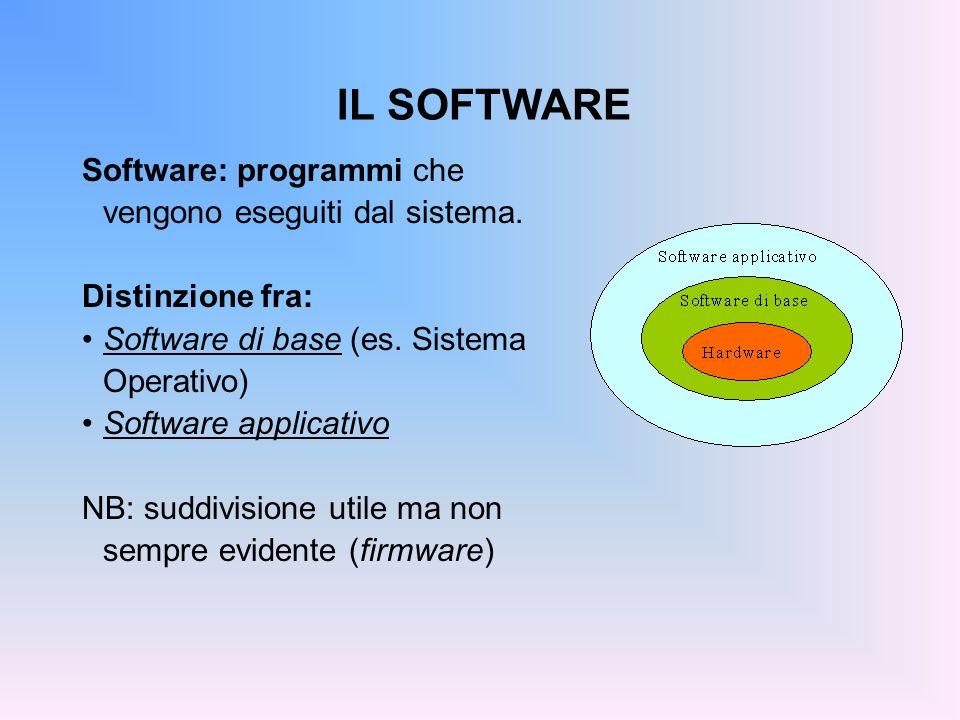 IL SOFTWARE Software: programmi che vengono eseguiti dal sistema. Distinzione fra: Software di base (es. Sistema Operativo) Software applicativo NB: s