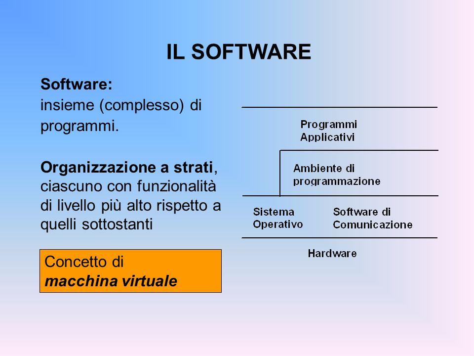 IL SOFTWARE Software: insieme (complesso) di programmi. Organizzazione a strati, ciascuno con funzionalità di livello più alto rispetto a quelli sotto