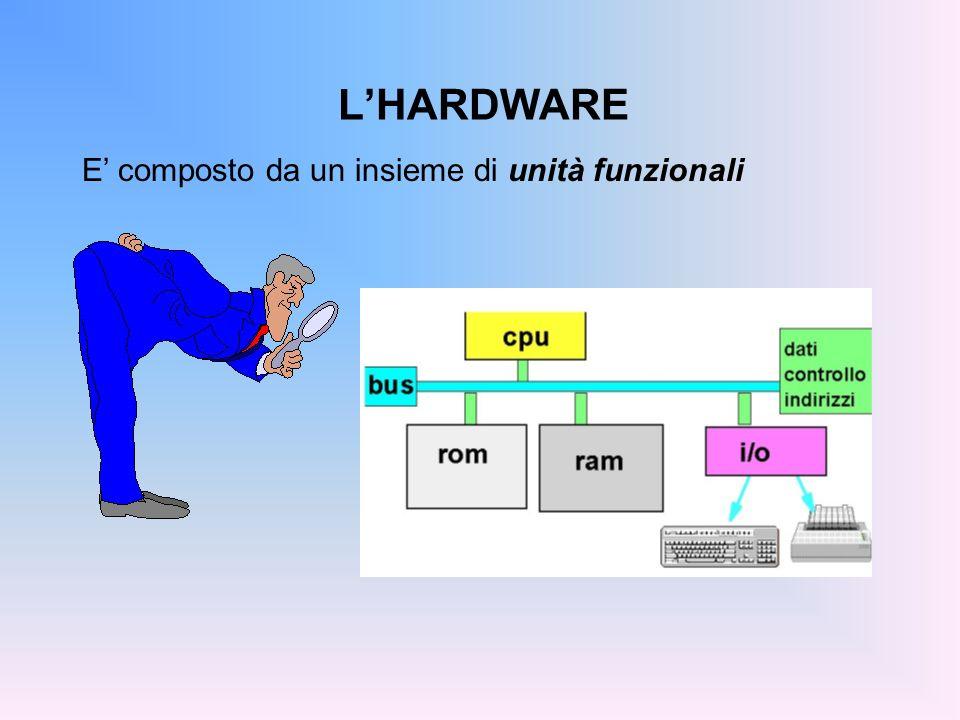 LHARDWARE CPU (Central Processing Unit), o Processore CPU: Svolge le elaborazioni e il trasferimento dei dati, cioè esegue i programmi