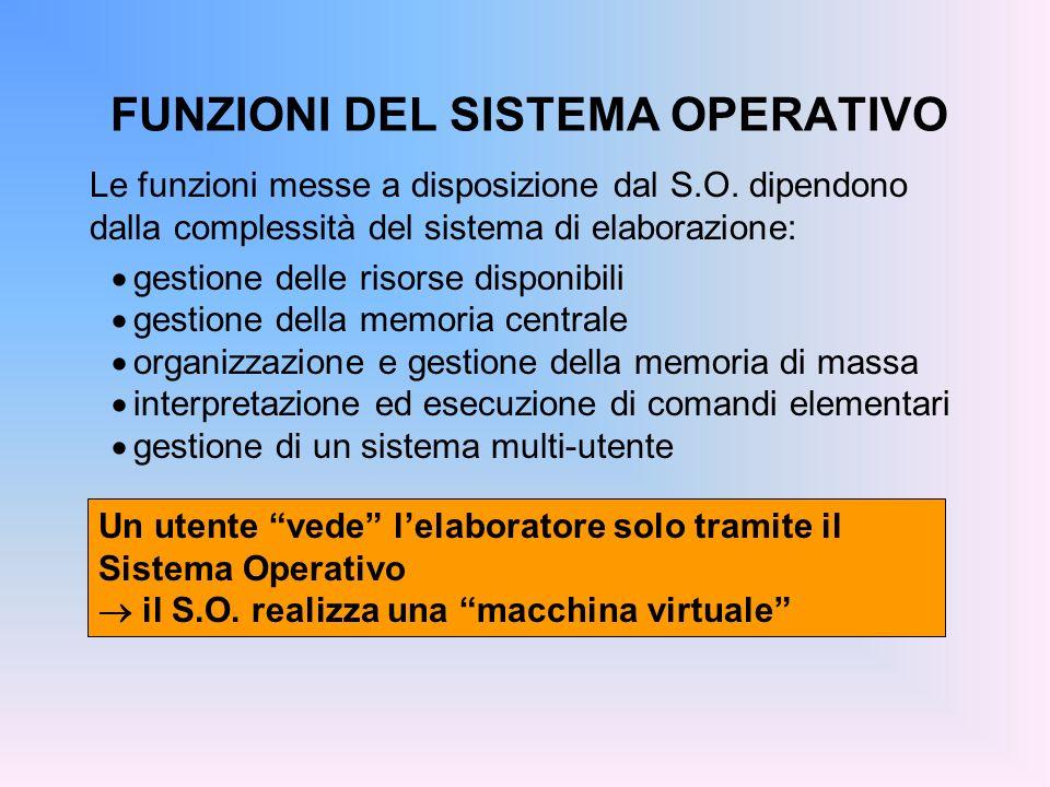 FUNZIONI DEL SISTEMA OPERATIVO Le funzioni messe a disposizione dal S.O. dipendono dalla complessità del sistema di elaborazione: gestione delle risor