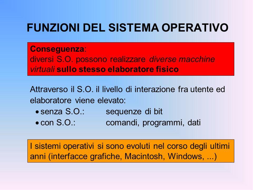 FUNZIONI DEL SISTEMA OPERATIVO Conseguenza: diversi S.O. possono realizzare diverse macchine virtuali sullo stesso elaboratore fisico I sistemi operat