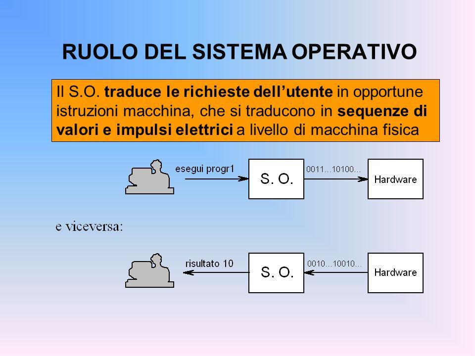 RUOLO DEL SISTEMA OPERATIVO Il S.O. traduce le richieste dellutente in opportune istruzioni macchina, che si traducono in sequenze di valori e impulsi