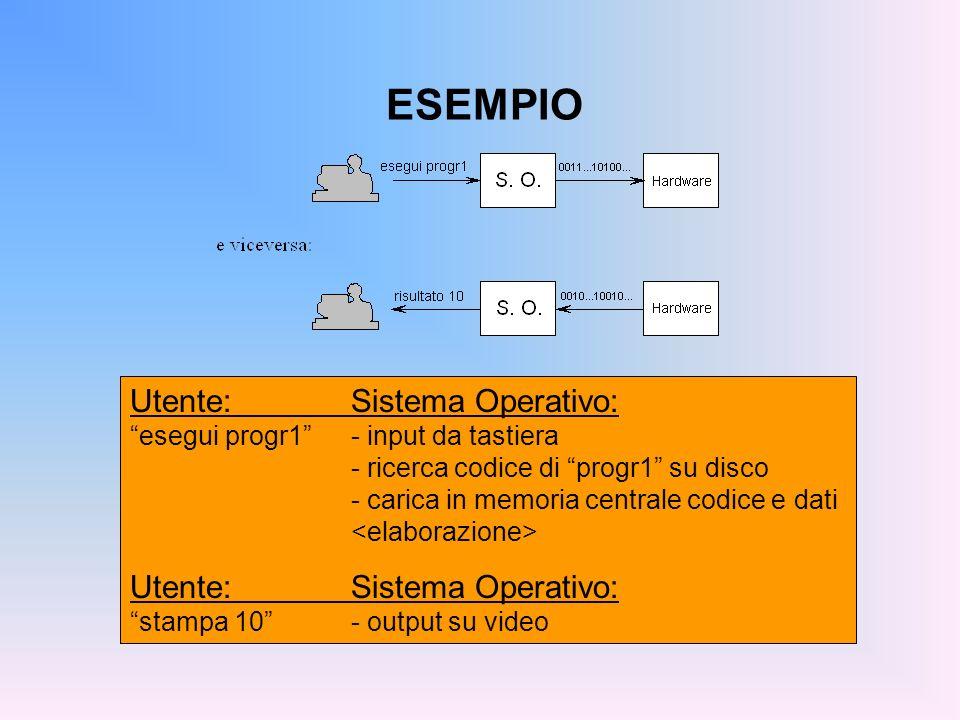 ESEMPIO Utente:Sistema Operativo: esegui progr1- input da tastiera - ricerca codice di progr1 su disco - carica in memoria centrale codice e dati Uten