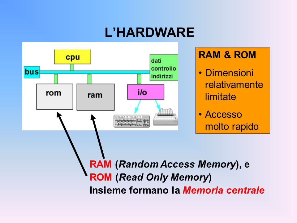LHARDWARE RAM è volatile (perde il suo contenuto quando si spegne il calcolatore) usata per memorizzare dati e programmi ROM è persistente (mantiene il suo contenuto quando si spegne il calcolatore) ma il suo contenuto è fisso e immutabile usata per memorizzare programmi di sistema ATTENZIONE