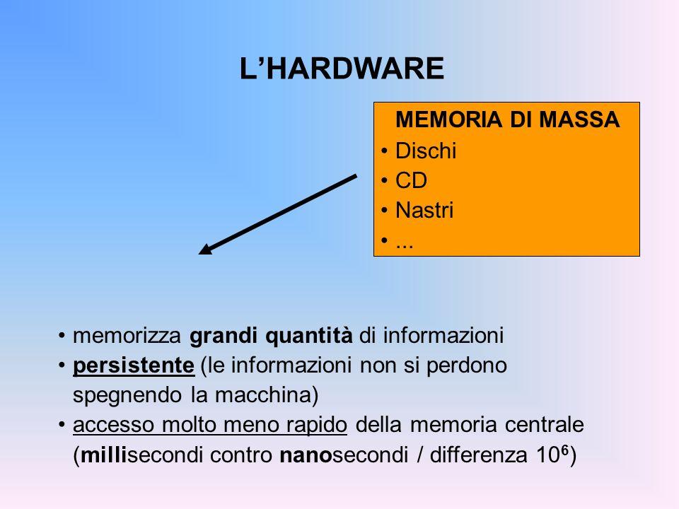 LA MEMORIA DI MASSA Caratteristiche: tempo di accesso capacità Scopo: memorizzare grandi masse di dati in modo persistente (I dati memorizzati su questo tipo di memoria sopravvivono allesecuzione dei programmi) Byte (e multipli) Kbyte (1.024 Byte) Mbyte (1.048.576 Byte) Gbyte (1.073.741.824 Byte) Tempo di accesso disco fisso: ~10 ms floppy: ~100 ms Capacità disco fisso: >10 GB floppy: 1.4 MB
