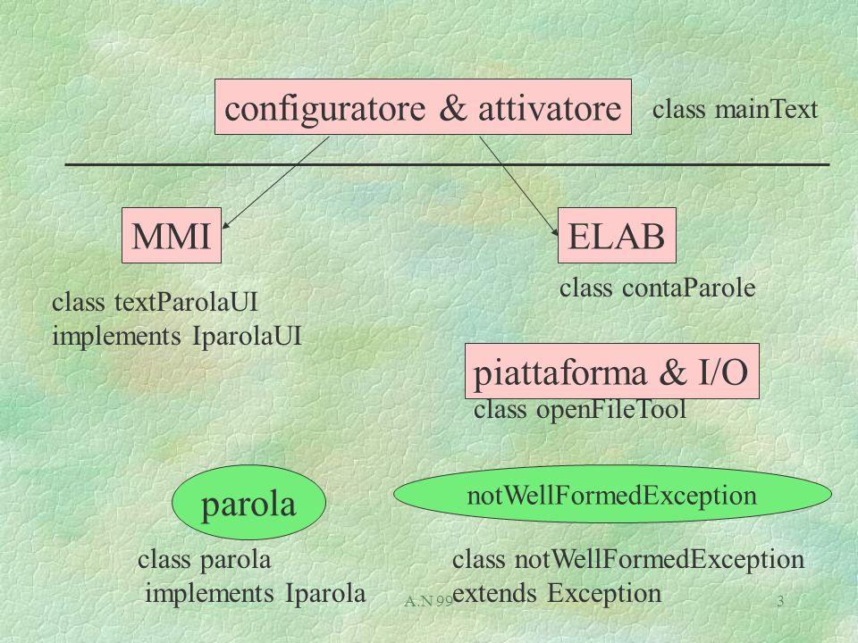 A.N 994 Visual presentation JFC: AWT, 2D.