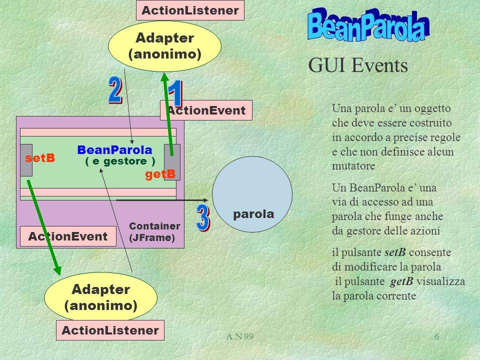 A.N 996 ActionEvent Adapter (anonimo) ( e gestore ) BeanParola getB ActionListener GUI Events setB parola Adapter (anonimo) ActionListener Container (JFrame) Una parola e un oggetto che deve essere costruito in accordo a precise regole e che non definisce alcun mutatore Un BeanParola e una via di accesso ad una parola che funge anche da gestore delle azioni il pulsante setB consente di modificare la parola il pulsante getB visualizza la parola corrente
