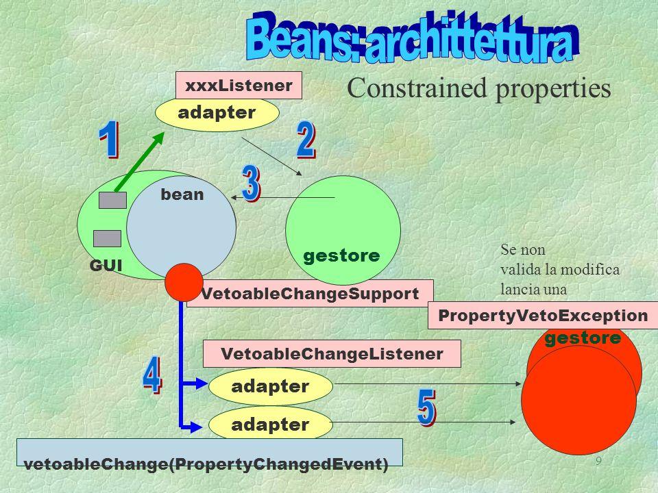 A.N 999 VetoableChangeSupport adapter gestore adapter bean GUI gestore VetoableChangeListener Constrained properties xxxListener adapter vetoableChange(PropertyChangedEvent) Se non valida la modifica lancia una PropertyVetoException