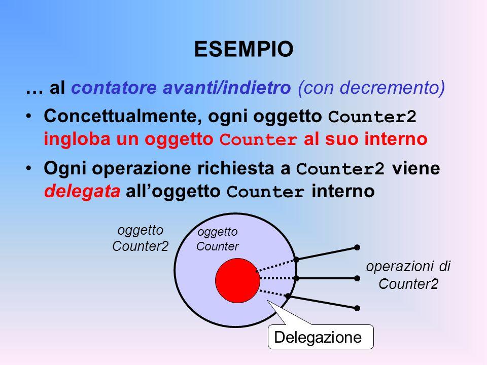 ESEMPIO … al contatore avanti/indietro (con decremento) Concettualmente, ogni oggetto Counter2 ingloba un oggetto Counter al suo interno Ogni operazio