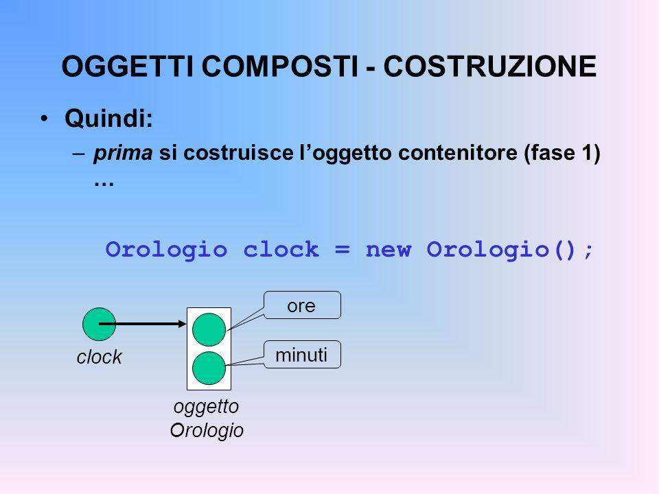 OGGETTI COMPOSTI - COSTRUZIONE Quindi: –prima si costruisce loggetto contenitore (fase 1) … Orologio clock = new Orologio(); clock oggetto Orologio or