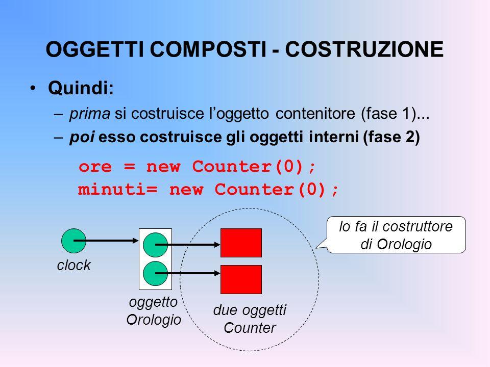 OGGETTI COMPOSTI - COSTRUZIONE Quindi: –prima si costruisce loggetto contenitore (fase 1)... –poi esso costruisce gli oggetti interni (fase 2) ore = n