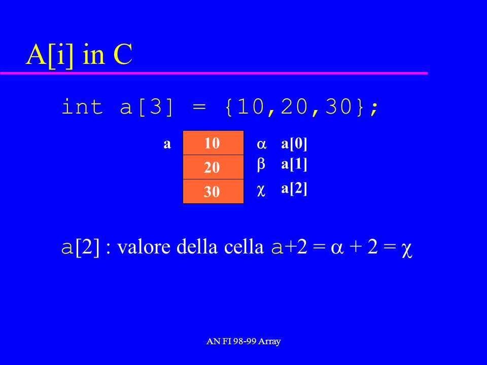 AN FI 98-99 Array A[i] in C int a[3] = {10,20,30}; a [2] : valore della cella a +2 = + 2 = 30 a 20 10 a[0] a[1] a[2]