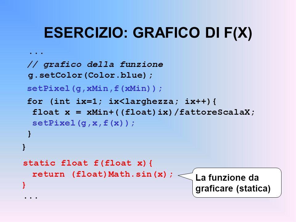 ESERCIZIO: GRAFICO DI F(X)... // grafico della funzione g.setColor(Color.blue); setPixel(g,xMin,f(xMin)); for (int ix=1; ix<larghezza; ix++){ float x