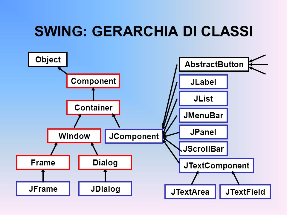 SWING: GERARCHIA DI CLASSI Component Container Window JFrameJDialog FrameDialog JComponent JLabel JList JMenuBar JPanel JScrollBar JTextComponent JTex