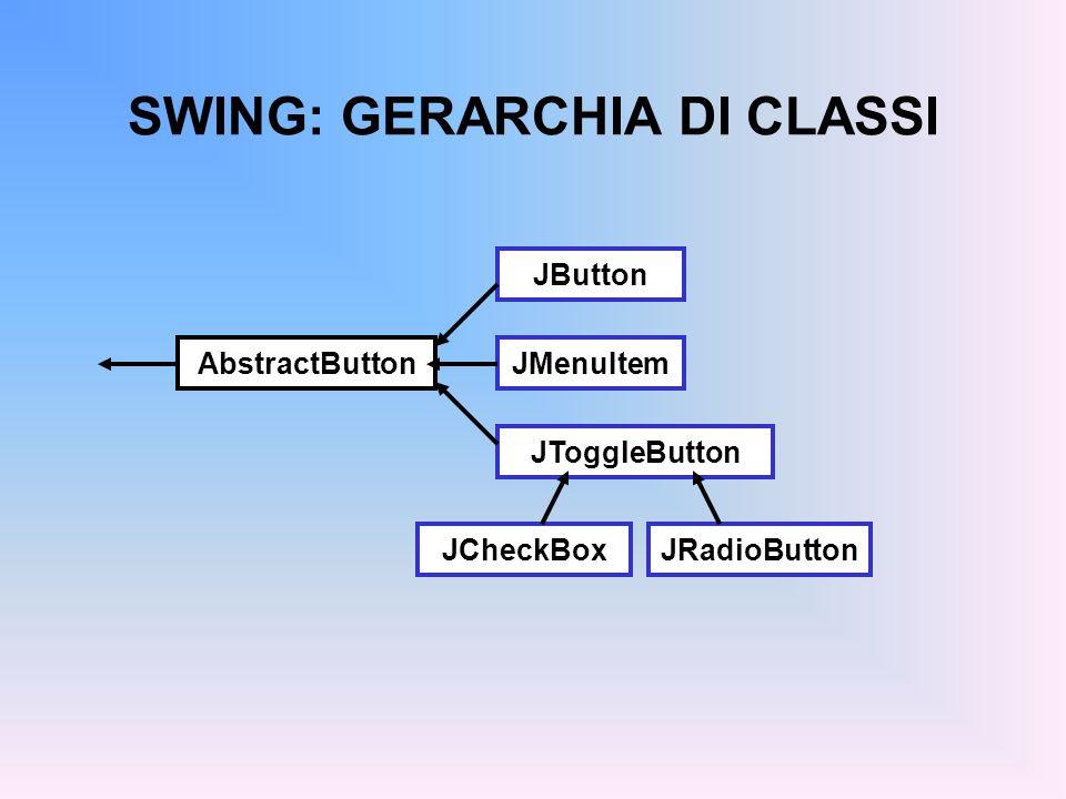 SWING: GERARCHIA DI CLASSI Component Container Window JFrameJDialog Frame Dialog JComponent JLabel JList JMenuBar JPanel JScrollBar JTextComponent JTextFieldJTextArea AbstractButton Object Tutti i componenti principali sono contenitori possono contenere altri componenti Le finestre sono casi particolari di contenitori e si distinguono in Frame e Finestre di Dialogo Il JFrame è il componente finestra principale: ha un aspetto grafico, una cornice (ridimensionabile), un titolo