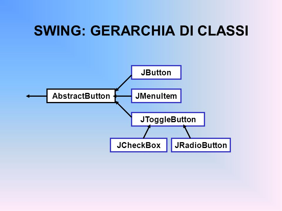 ESEMPIO: USO DI JButton public class Es8Panel extends JPanel implements ActionListener { private JLabel l; public Es8Panel(){ super(); l = new JLabel( Tizio ); add(l); JButton b = new JButton( Tizio/Caio ); b.addActionListener(this); add(b); }...
