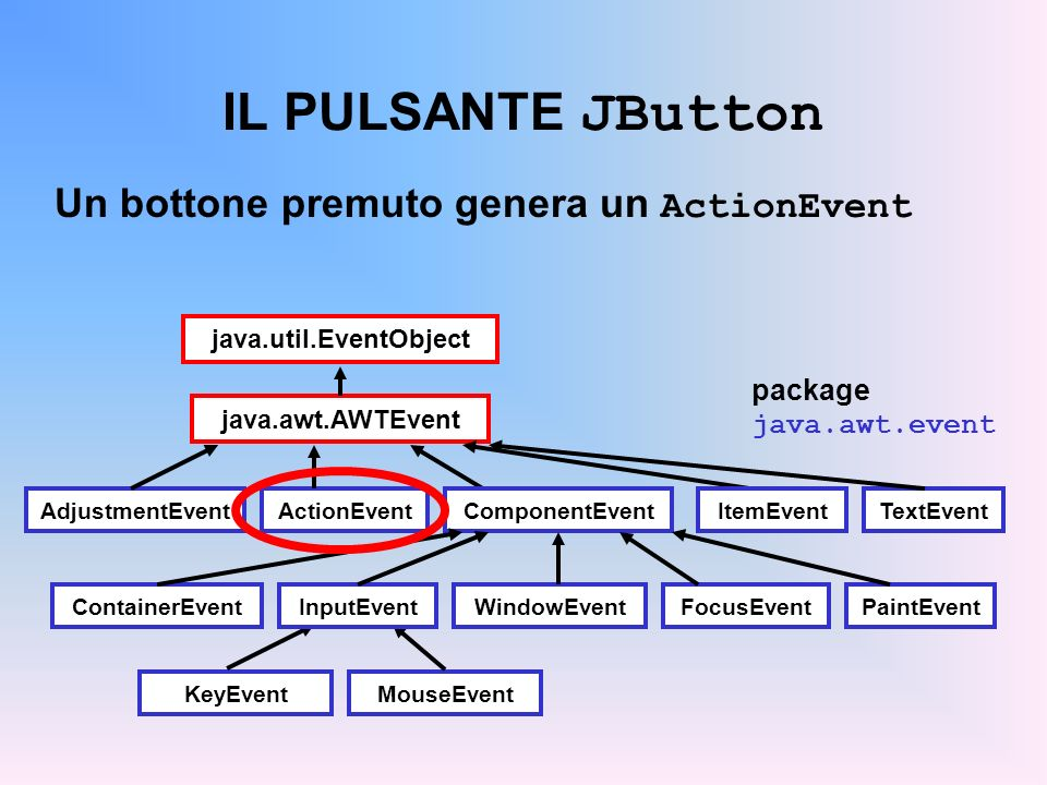 IL PULSANTE JButton Un bottone premuto genera un ActionEvent java.util.EventObject java.awt.AWTEvent ActionEvent KeyEventMouseEvent InputEventWindowEv