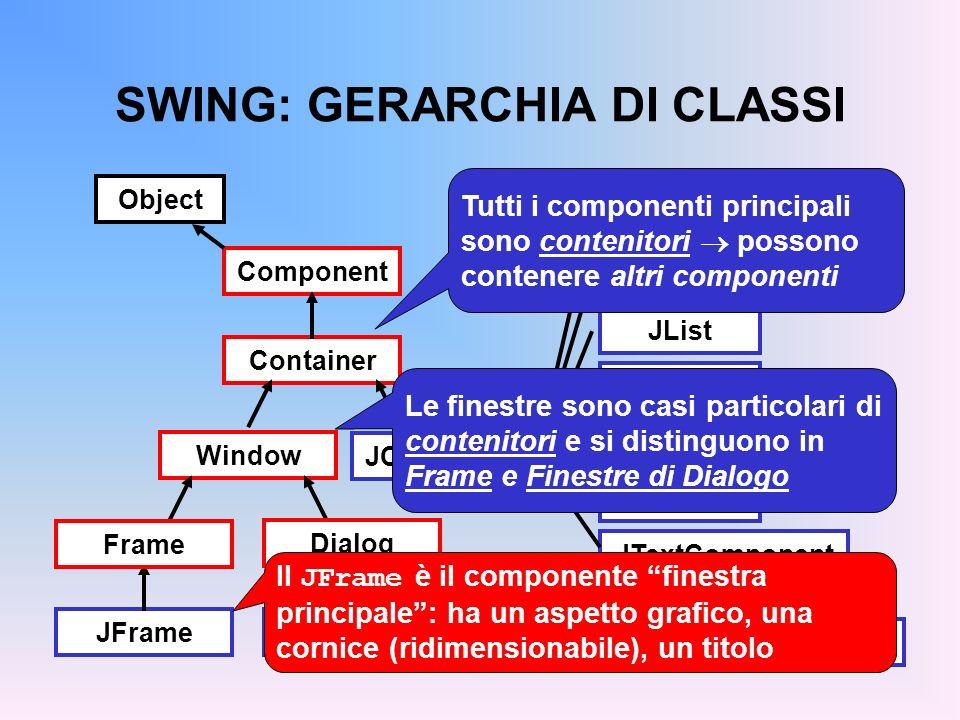 SWING: GERARCHIA DI CLASSI Component Container Window JFrameJDialog Frame Dialog JComponent JLabel JList JMenuBar JPanel JScrollBar JTextComponent JTextFieldJTextArea AbstractButton Object Il JComponent è il generico componente grafico di Swing JPanel è il pannello: un compo- nente destinato a ospitare altri componenti per organizzarli