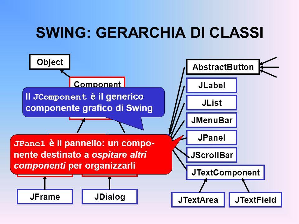 SWING: GERARCHIA DI CLASSI Component Container Window JFrameJDialog Frame Dialog JComponent JLabel JList JMenuBar JPanel JScrollBar JTextComponent JTe