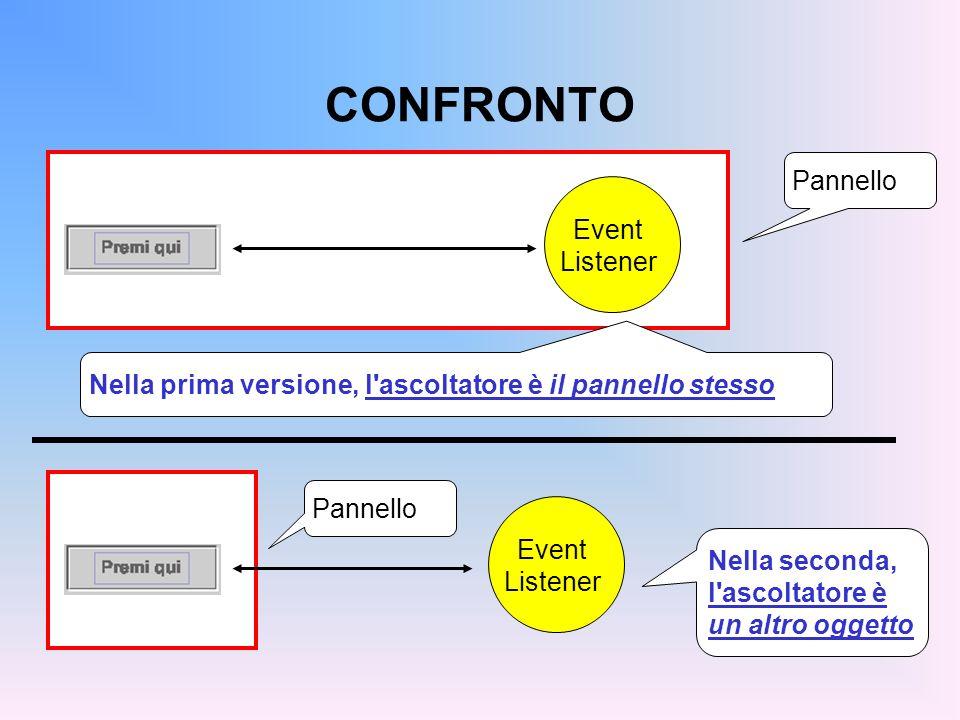 CONFRONTO Event Listener Nella prima versione, l'ascoltatore è il pannello stesso Pannello Event Listener Nella seconda, l'ascoltatore è un altro ogge
