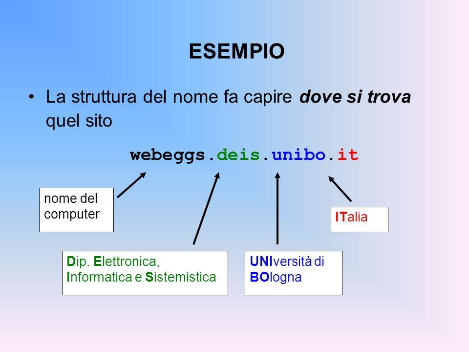 ESEMPIO La struttura del nome fa capire dove si trova quel sito ITalia UNIversità di BOlogna Dip. Elettronica, Informatica e Sistemistica nome del com
