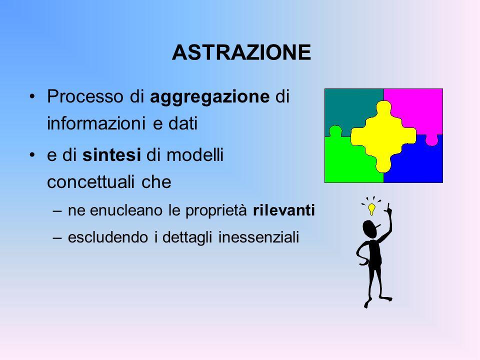 ASTRAZIONE Processo di aggregazione di informazioni e dati e di sintesi di modelli concettuali che –ne enucleano le proprietà rilevanti –escludendo i