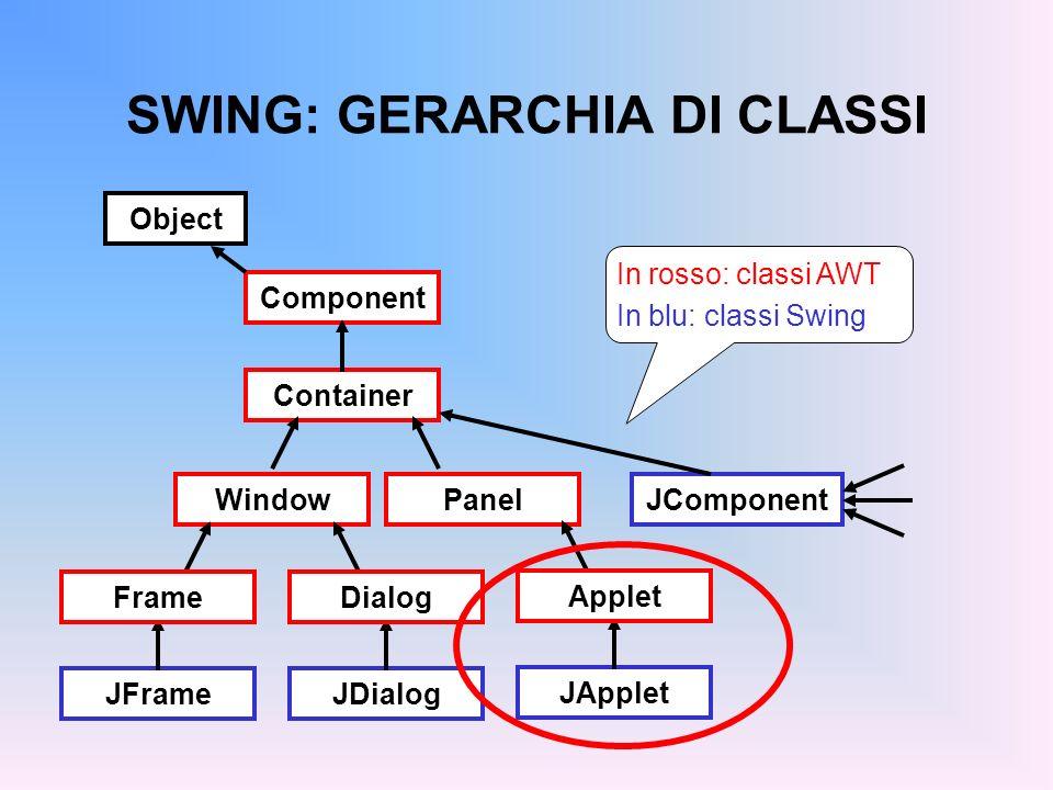 COSTRUIRE UN APPLET Per costruire un Applet (con Swing), occorre: creare una propria classe che estenda JApplet implementare i metodi opportuni (tipicamente, almeno init() ) compilare l applet nel modo standard preparare una pagina HTML che la carichi eseguire l applet tramite l AppletViewer - oppure - aprire tale pagina con un browser