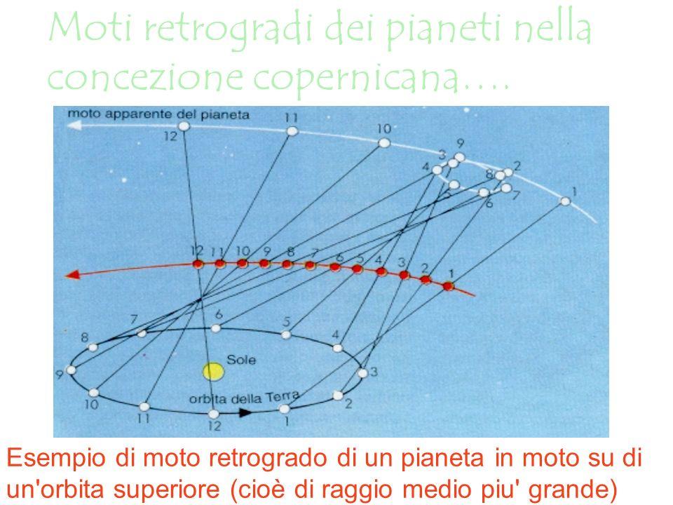 Moti retrogradi dei pianeti nella concezione copernicana…. Esempio di moto retrogrado di un pianeta in moto su di un'orbita superiore (cioè di raggio