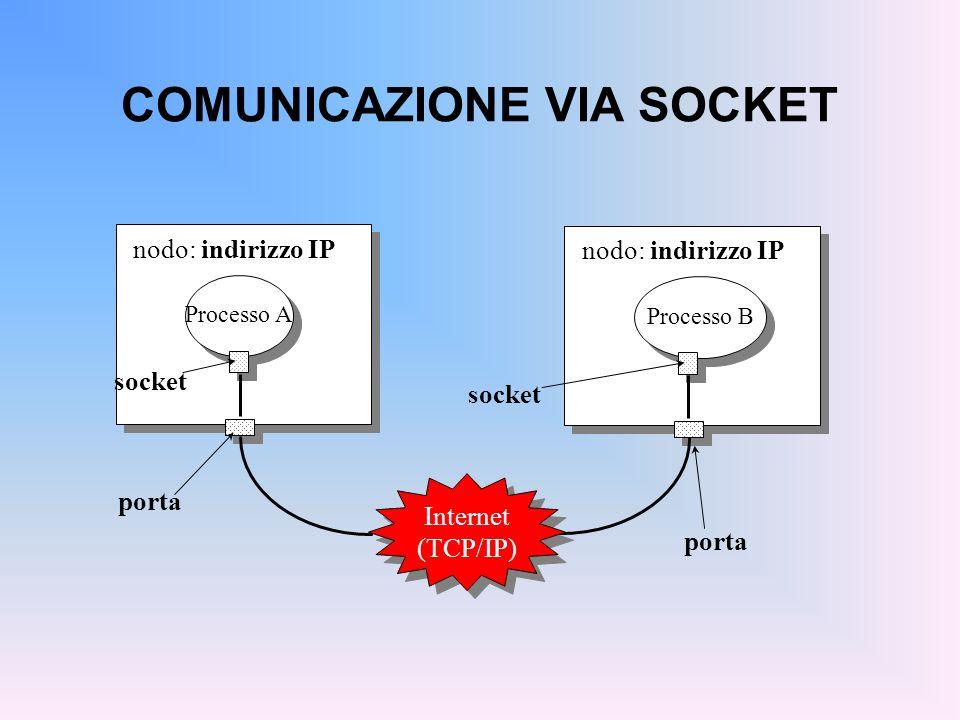 COMUNICAZIONE VIA SOCKET Processo A socket porta nodo: indirizzo IP Processo B socket nodo: indirizzo IP Internet (TCP/IP) Internet (TCP/IP) porta