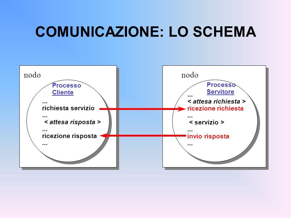COMUNICAZIONE: LO SCHEMA nodo... richiesta servizio...... ricezione risposta... Processo Cliente nodo... ricezione richiesta...... invio risposta... P