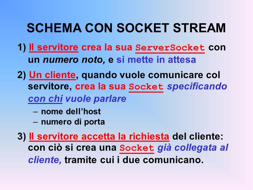 SCHEMA CON SOCKET STREAM 1) Il servitore crea la sua ServerSocket con un numero noto, e si mette in attesa 2) Un cliente, quando vuole comunicare col