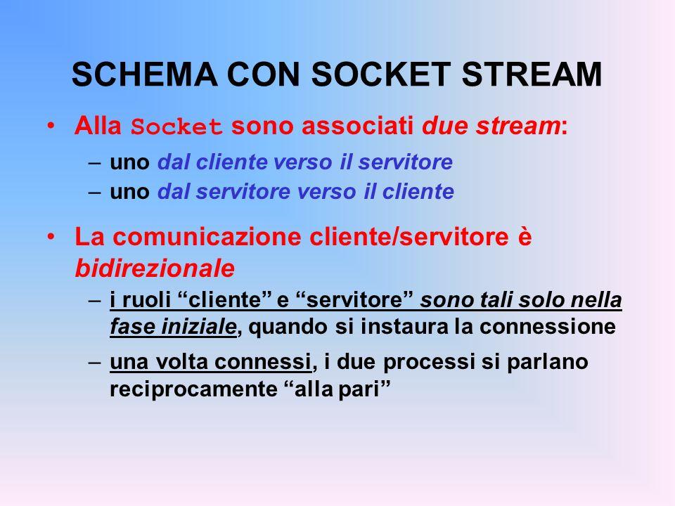 SCHEMA CON SOCKET STREAM Alla Socket sono associati due stream: –uno dal cliente verso il servitore –uno dal servitore verso il cliente La comunicazio
