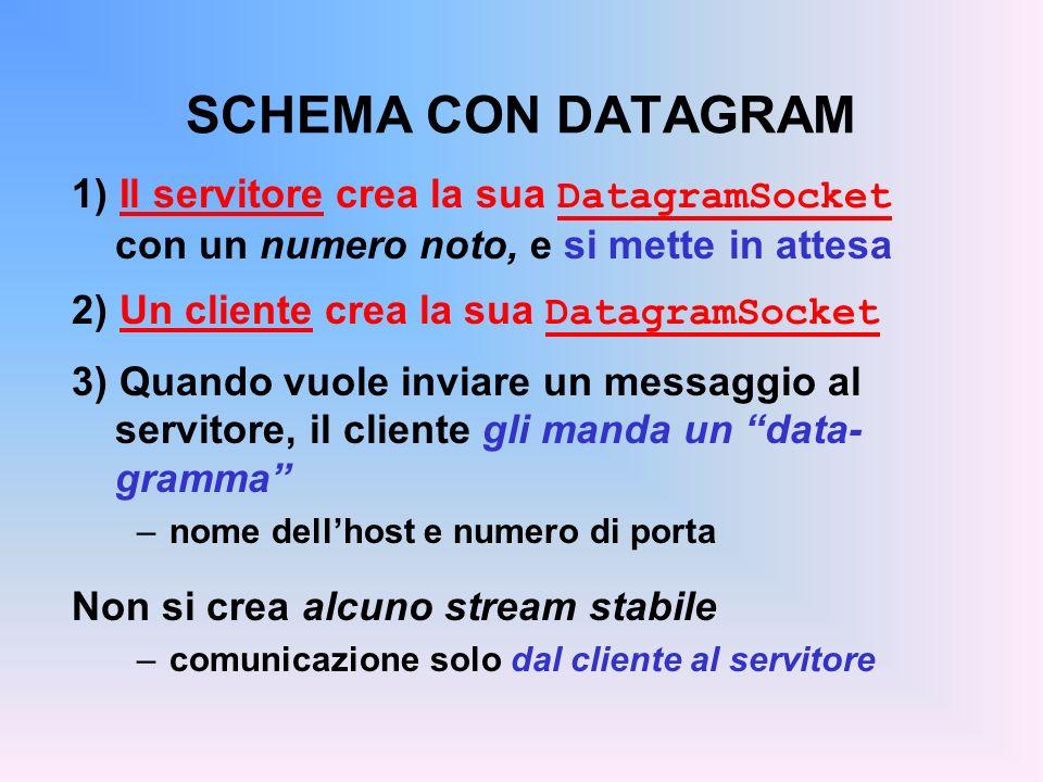 SCHEMA CON DATAGRAM 1) Il servitore crea la sua DatagramSocket con un numero noto, e si mette in attesa 2) Un cliente crea la sua DatagramSocket 3) Qu