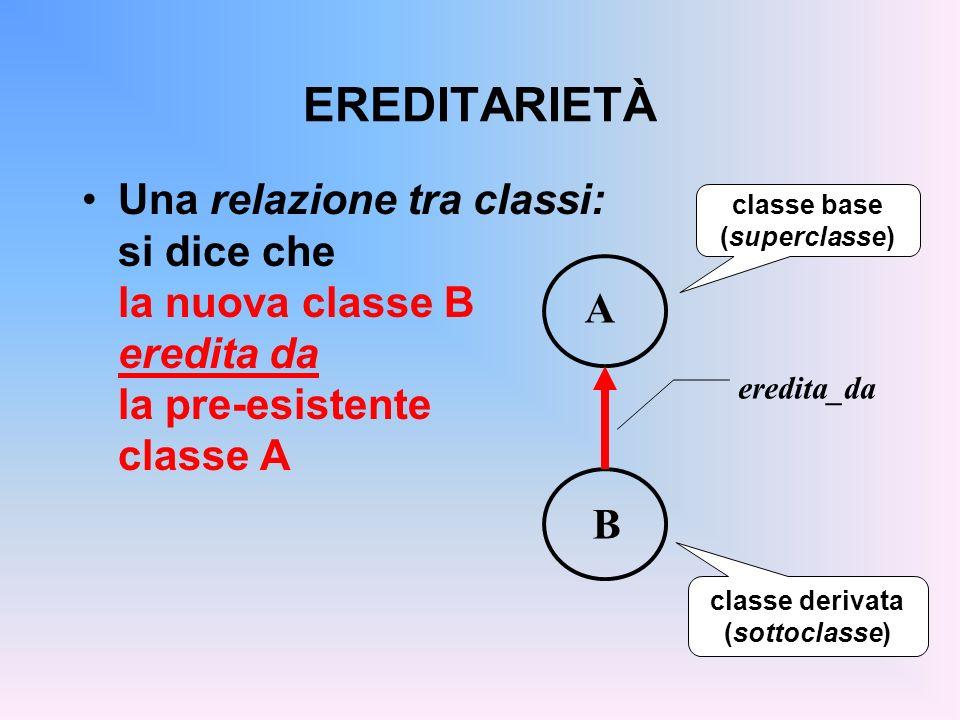 EREDITARIETÀ Una relazione tra classi: si dice che la nuova classe B eredita da la pre-esistente classe A B A eredita_da classe base (superclasse) classe derivata (sottoclasse)