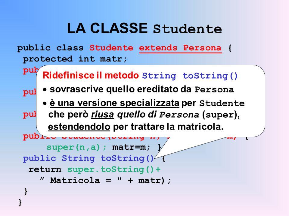 LA CLASSE Studente public class Studente extends Persona { protected int matr; public Studente() { super(); matr = 9999; } public Studente(String n) { super(n); matr = 8888; } public Studente(String n, int a) { super(n,a); matr=7777; } public Studente(String n, int a, int m) { super(n,a); matr=m; } public String toString() { return super.toString()+ Matricola = + matr); } Ridefinisce il metodo String toString() sovrascrive quello ereditato da Persona è una versione specializzata per Studente che però riusa quello di Persona ( super ), estendendolo per trattare la matricola.