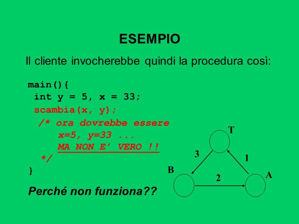 ESEMPIO Il cliente invocherebbe quindi la procedura così: A T B 1 2 3 main(){ int y = 5, x = 33; scambia(x, y); /* ora dovrebbe essere x=5, y=33... MA