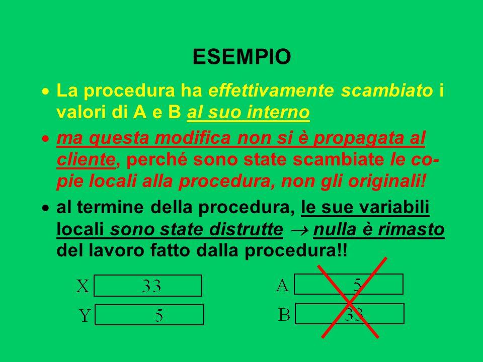 ESEMPIO La procedura ha effettivamente scambiato i valori di A e B al suo interno ma questa modifica non si è propagata al cliente, perché sono state