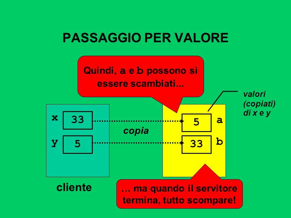 PASSAGGIO PER VALORE clienteservitore x 33 copia a 5 valori (copiati) di x e y Quindi, a e b possono sì essere scambiati... y 5 b 33 … ma quando il se