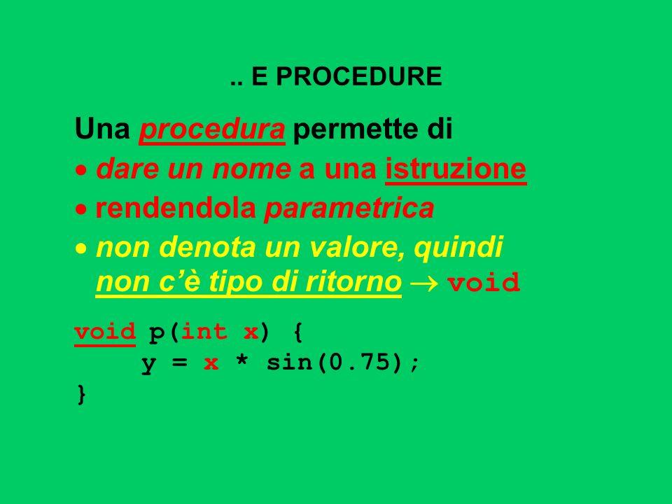 PROCEDURE come COMPONENTI SW Una procedura è un componente software che cattura lidea di macro-istruzione molti possibili parametri, che possono anche essere modificati nessun valore di uscita esplicito