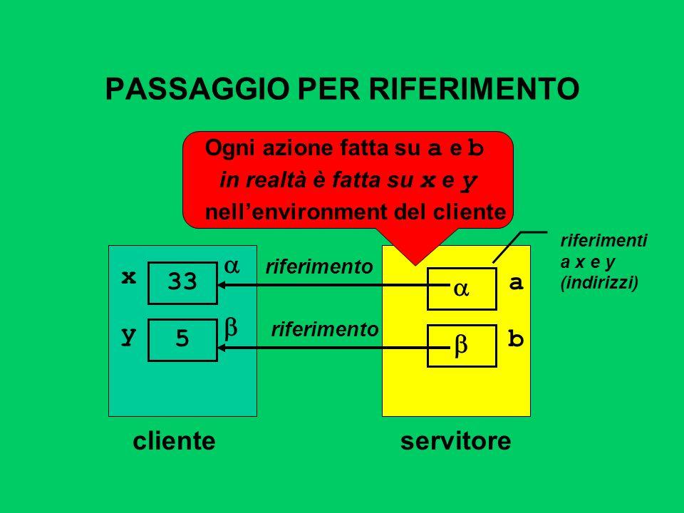 PASSAGGIO PER RIFERIMENTO clienteservitore riferimento a riferimenti a x e y (indirizzi) x 33 y 5 b riferimento Ogni azione fatta su a e b in realtà è