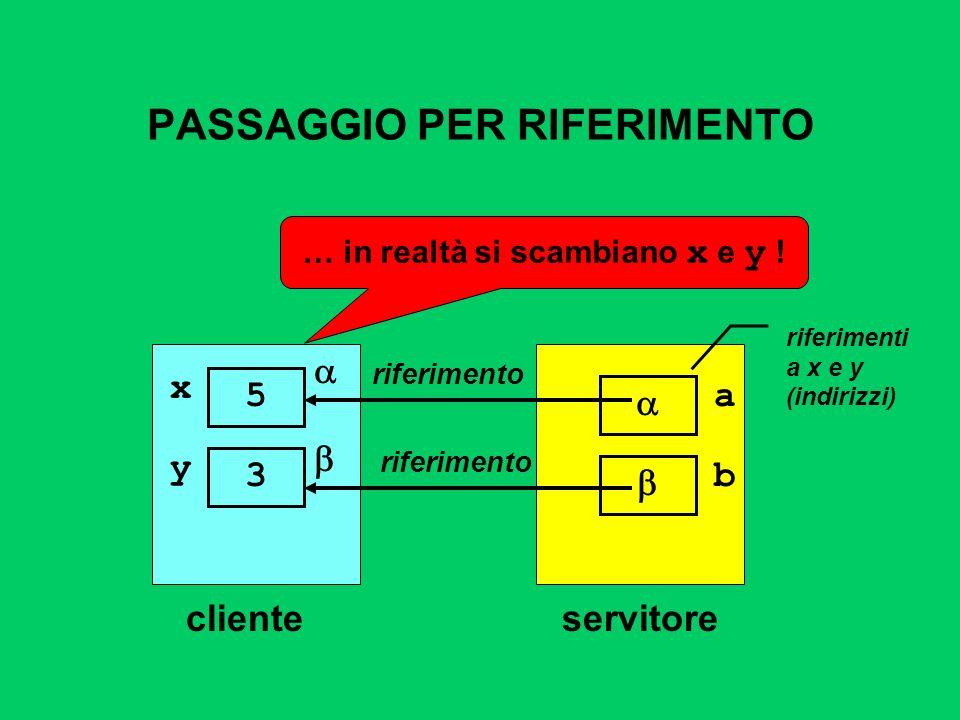 PASSAGGIO PER RIFERIMENTO clienteservitore riferimento a riferimenti a x e y (indirizzi) x 5 y 3 b riferimento … in realtà si scambiano x e y !