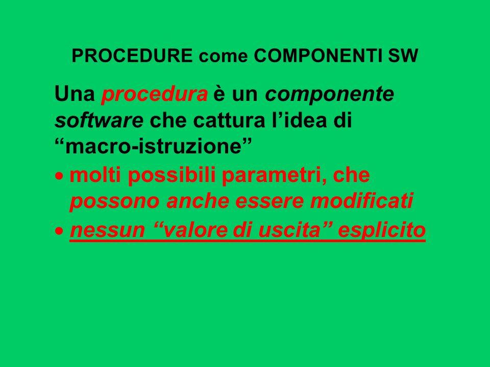 PROCEDURE come COMPONENTI SW Una procedura è un componente software che cattura lidea di macro-istruzione molti possibili parametri, che possono anche