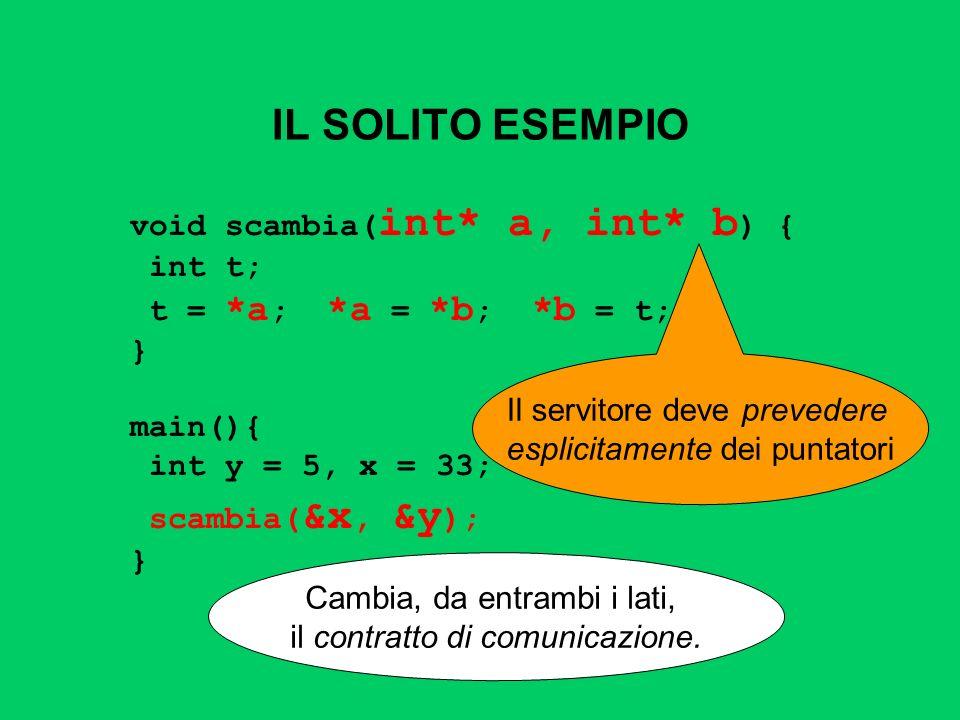 IL SOLITO ESEMPIO void scambia( int* a, int* b ) { int t; t = *a ; *a = *b ; *b = t; } main(){ int y = 5, x = 33; scambia( &x, &y ); } Il servitore de